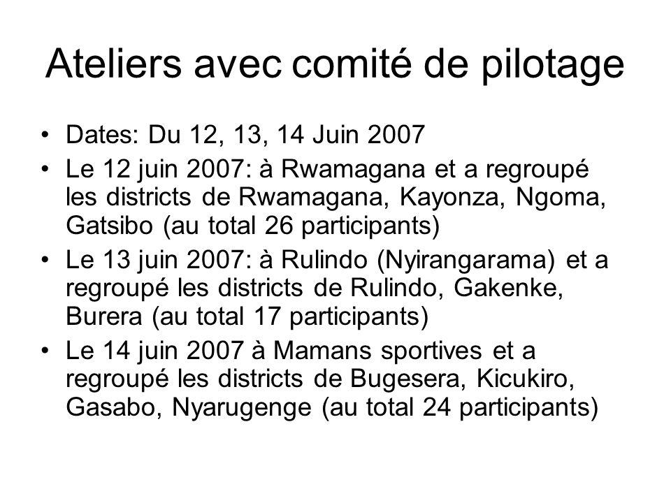 Ateliers avec comité de pilotage Dates: Du 12, 13, 14 Juin 2007 Le 12 juin 2007: à Rwamagana et a regroupé les districts de Rwamagana, Kayonza, Ngoma, Gatsibo (au total 26 participants) Le 13 juin 2007: à Rulindo (Nyirangarama) et a regroupé les districts de Rulindo, Gakenke, Burera (au total 17 participants) Le 14 juin 2007 à Mamans sportives et a regroupé les districts de Bugesera, Kicukiro, Gasabo, Nyarugenge (au total 24 participants)