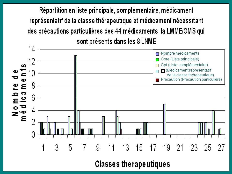 Nombre médicaments Core (Liste principale) Cpt (Liste complémentaire) Précaution (Précaution particulière) (Médicament représentatif de la classe thér