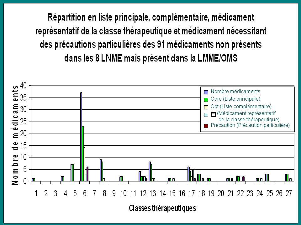 Nombre médicaments Core (Liste principale) Cpt (Liste complémentaire) Precaution (Précaution particulière) (Médicament représentatif de la classe thér