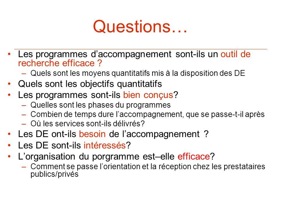 Questions… Les programmes daccompagnement sont-ils un outil de recherche efficace ? –Quels sont les moyens quantitatifs mis à la disposition des DE Qu