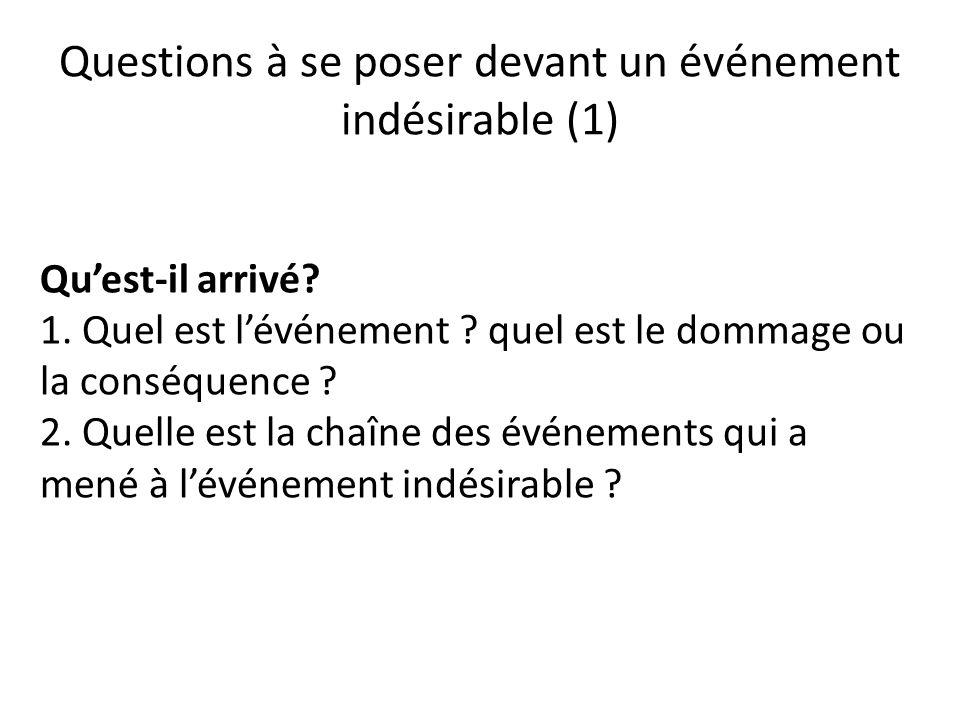 Questions à se poser devant un événement indésirable (1) Quest-il arrivé? 1. Quel est lévénement ? quel est le dommage ou la conséquence ? 2. Quelle e
