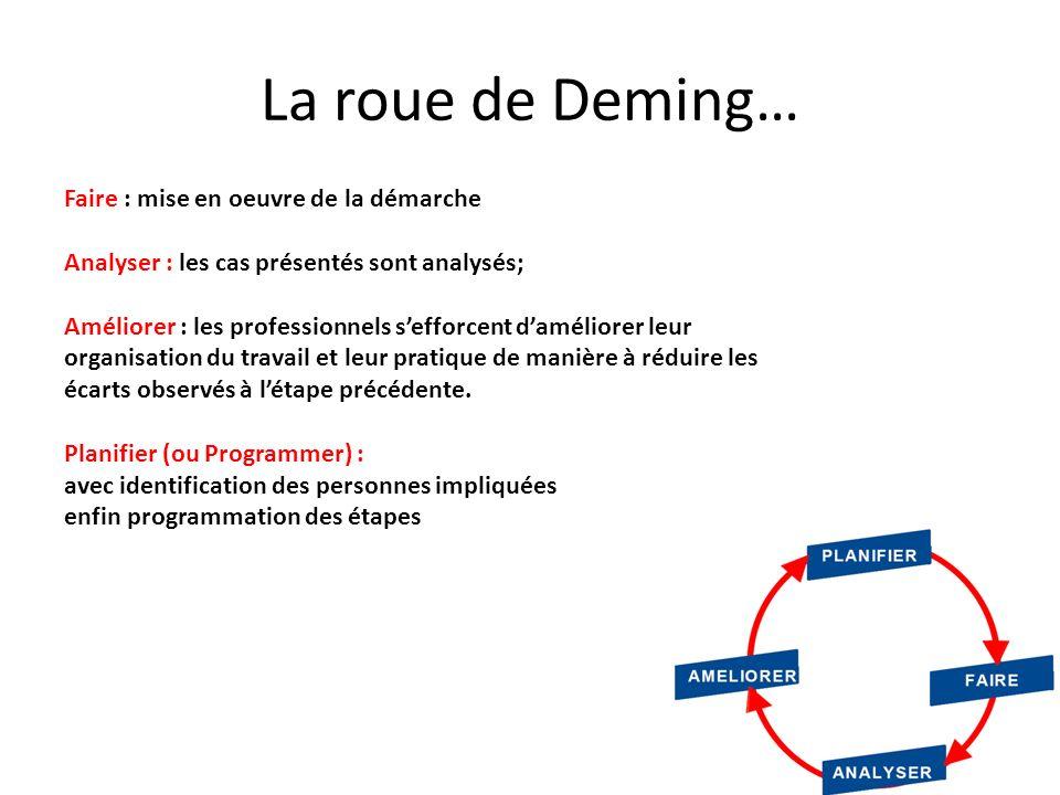 La roue de Deming… Faire : mise en oeuvre de la démarche Analyser : les cas présentés sont analysés; Améliorer : les professionnels sefforcent damélio