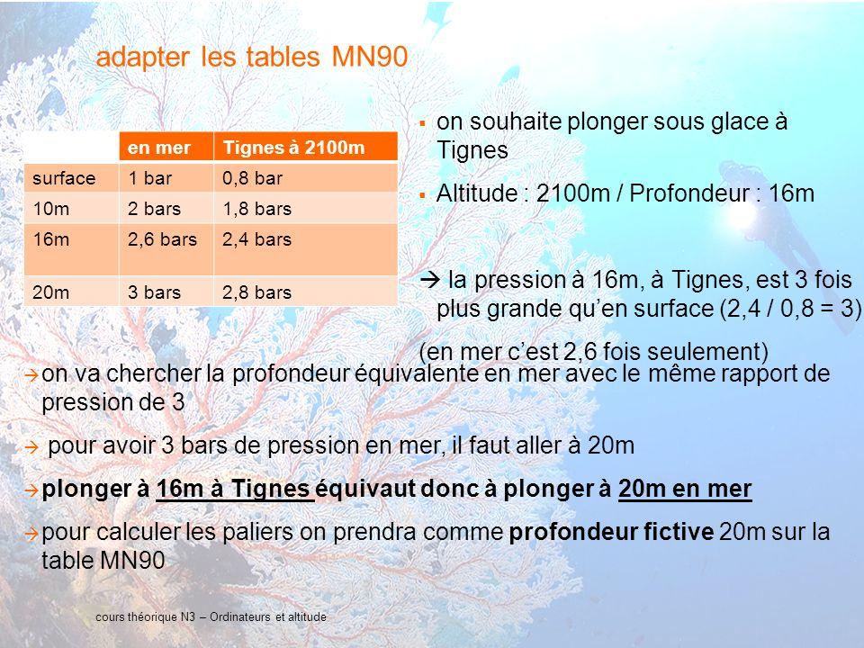 32 interne Orange cours théorique N3 – Ordinateurs et altitude adapter les tables MN90 on souhaite plonger sous glace à Tignes Altitude : 2100m / Prof