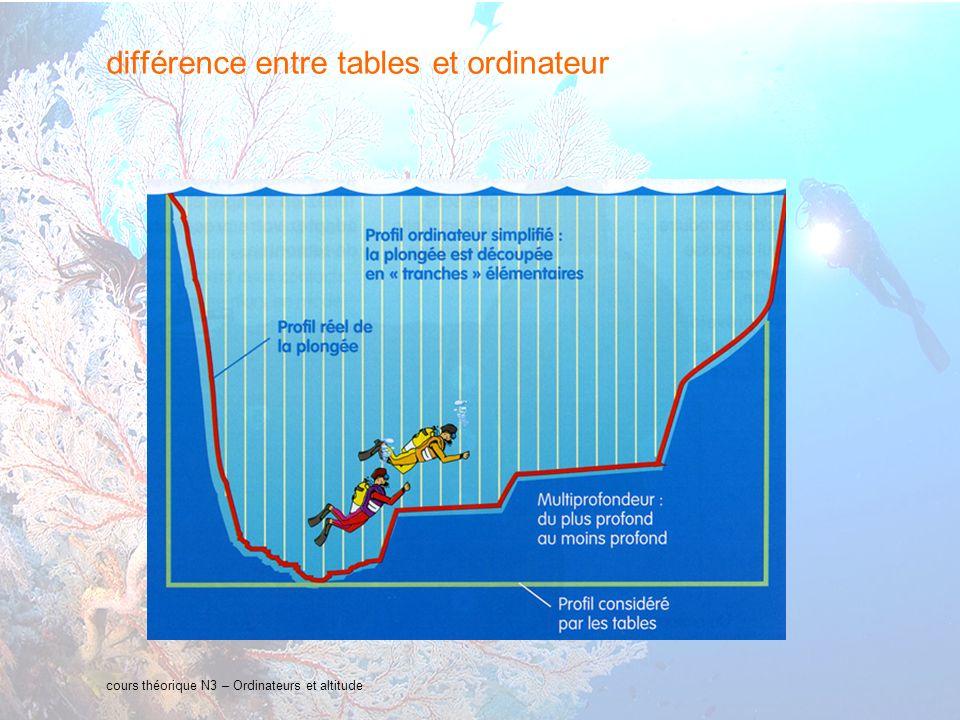 27 interne Orange cours théorique N3 – Ordinateurs et altitude partie 5 : plongée en altitude