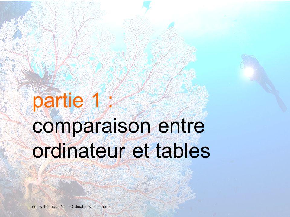 9 interne Orange cours théorique N3 – Ordinateurs et altitude Tables MN90Ordinateur vitesse de remontée 15 à 17m/minvariable selon les ordis et la profondeur 10m/min en moyenne paliersprofondeurs fixes : 3m, 6m, 9m - profondeurs variables selon les ordis : soit comme les tables, soit différentes - annoncés à lavance ou non..