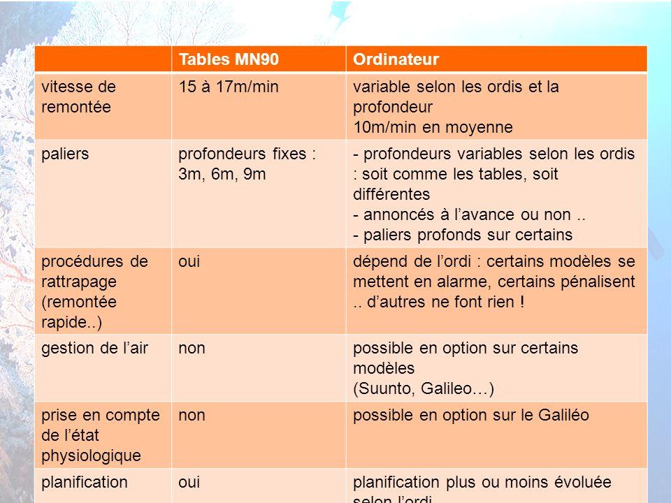 9 interne Orange cours théorique N3 – Ordinateurs et altitude Tables MN90Ordinateur vitesse de remontée 15 à 17m/minvariable selon les ordis et la pro