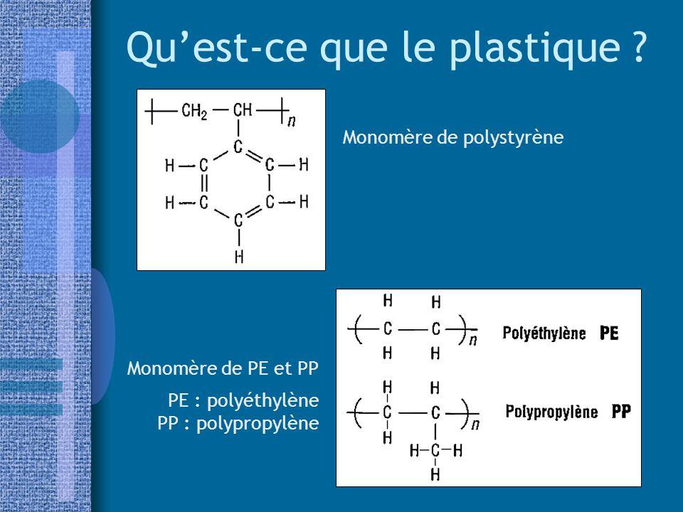 Quest-ce que le plastique ? Monomère de polystyrène Monomère de PE et PP PE : polyéthylène PP : polypropylène