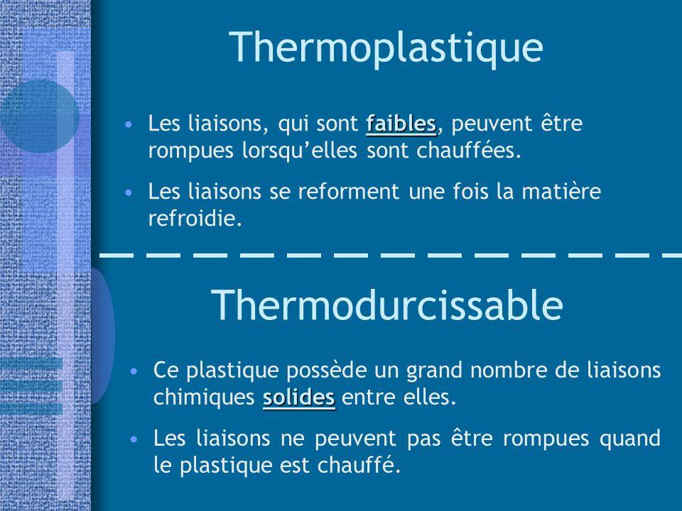 Thermoplastique faiblesLes liaisons, qui sont faibles, peuvent être rompues lorsquelles sont chauffées. Les liaisons se reforment une fois la matière