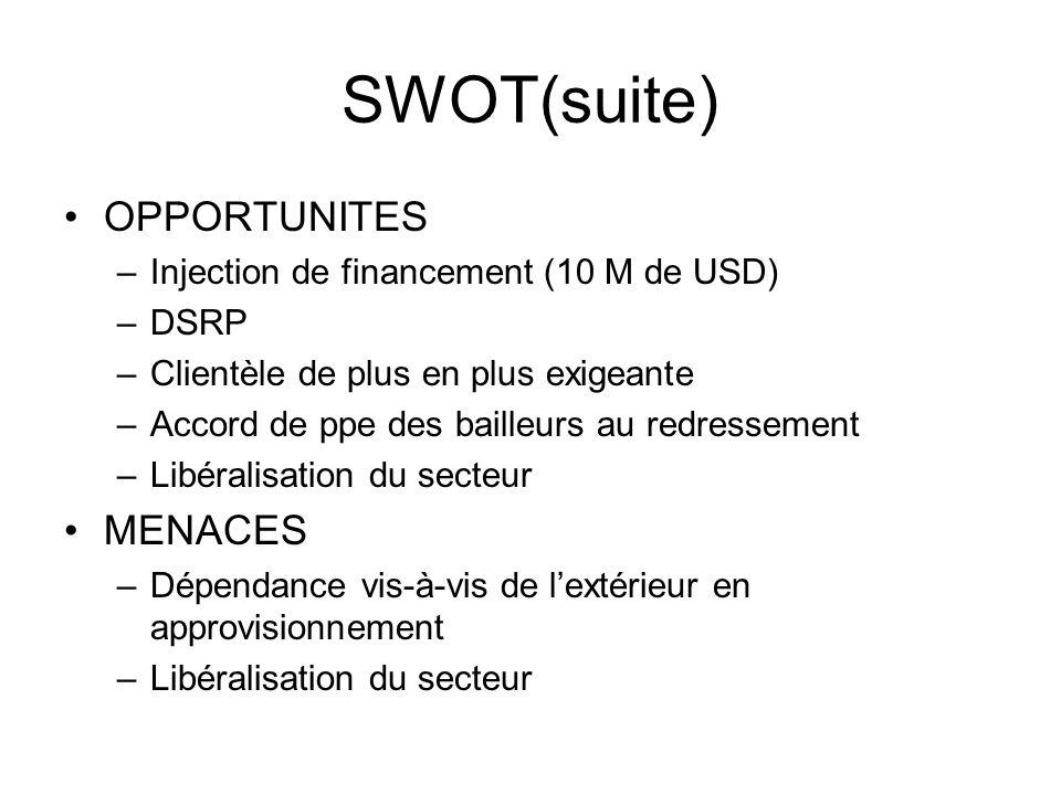 SWOT(suite) OPPORTUNITES –Injection de financement (10 M de USD) –DSRP –Clientèle de plus en plus exigeante –Accord de ppe des bailleurs au redressement –Libéralisation du secteur MENACES –Dépendance vis-à-vis de lextérieur en approvisionnement –Libéralisation du secteur