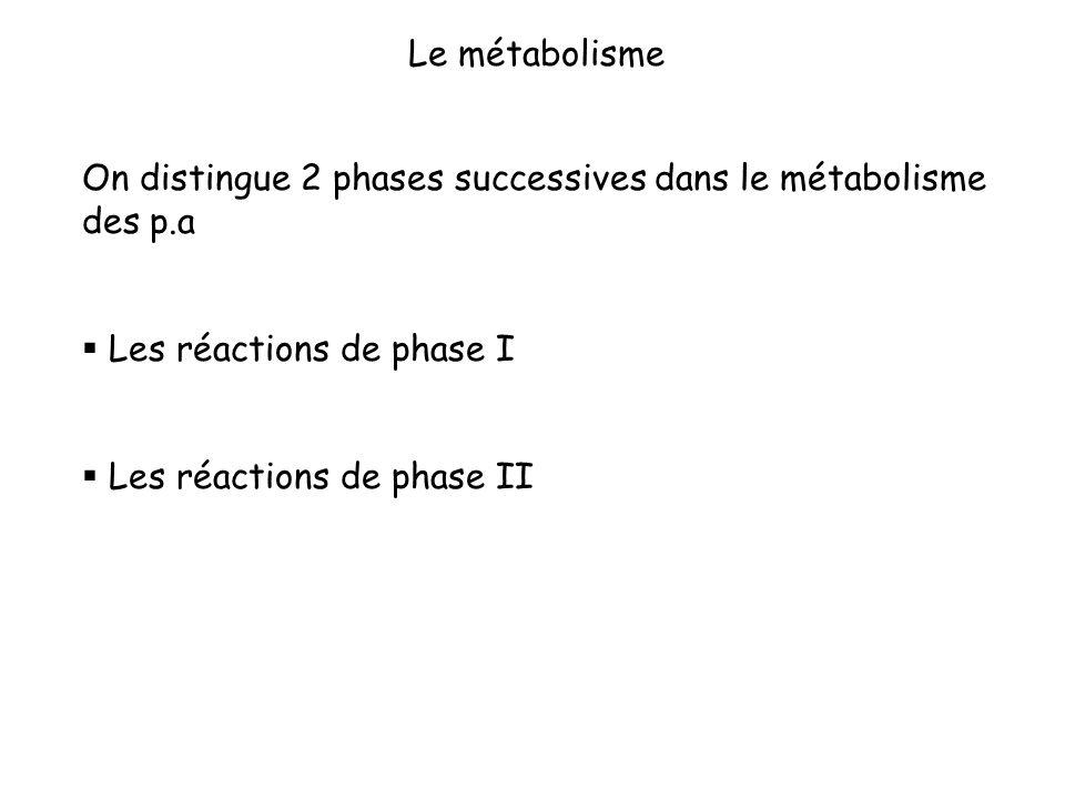 Le métabolisme On distingue 2 phases successives dans le métabolisme des p.a Les réactions de phase I Les réactions de phase II