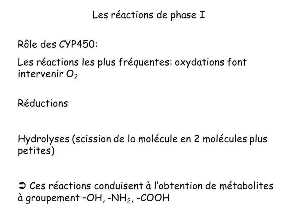 Les réactions de phase I Rôle des CYP450: Les réactions les plus fréquentes: oxydations font intervenir O 2 Réductions Hydrolyses (scission de la molé