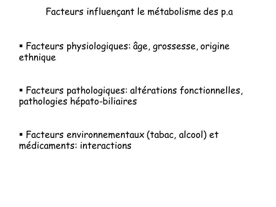 Facteurs influençant le métabolisme des p.a Facteurs physiologiques: âge, grossesse, origine ethnique Facteurs pathologiques: altérations fonctionnell
