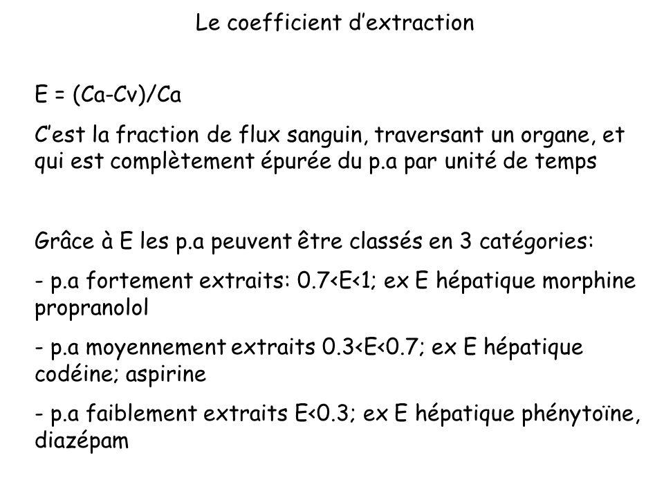 Le coefficient dextraction E = (Ca-Cv)/Ca Cest la fraction de flux sanguin, traversant un organe, et qui est complètement épurée du p.a par unité de t