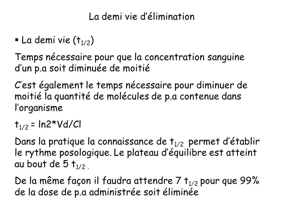 La demi vie délimination La demi vie (t 1/2 ) Temps nécessaire pour que la concentration sanguine dun p.a soit diminuée de moitié Cest également le te