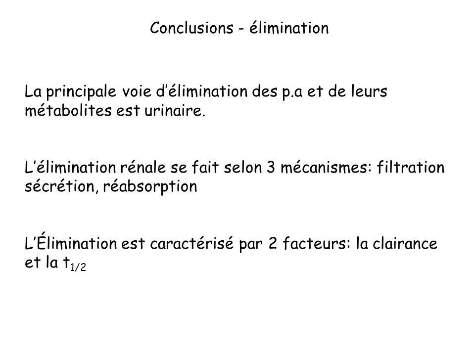 Conclusions - élimination La principale voie délimination des p.a et de leurs métabolites est urinaire. Lélimination rénale se fait selon 3 mécanismes