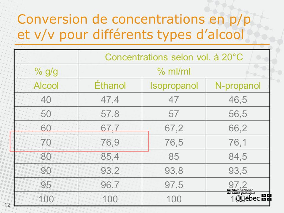 12 Conversion de concentrations en p/p et v/v pour différents types dalcool Concentrations selon vol.
