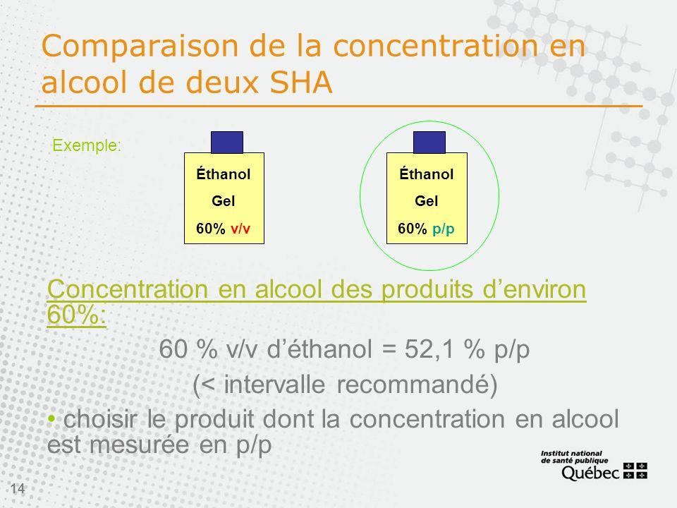 14 Comparaison de la concentration en alcool de deux SHA Concentration en alcool des produits denviron 60%: 60 % v/v déthanol = 52,1 % p/p (< intervalle recommandé) choisir le produit dont la concentration en alcool est mesurée en p/p Éthanol Gel 60% p/p Éthanol Gel 60% v/v Exemple: