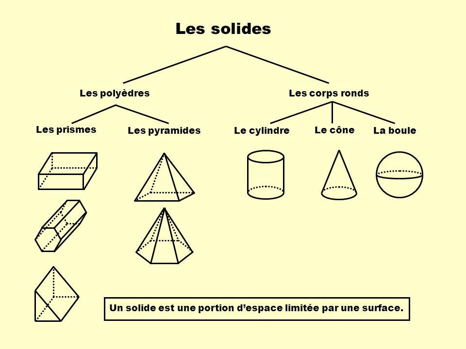 Les solides Les prismes Les pyramides Les polyèdresLes corps ronds Le cône Le cylindreLa boule Un solide est une portion despace limitée par une surface.