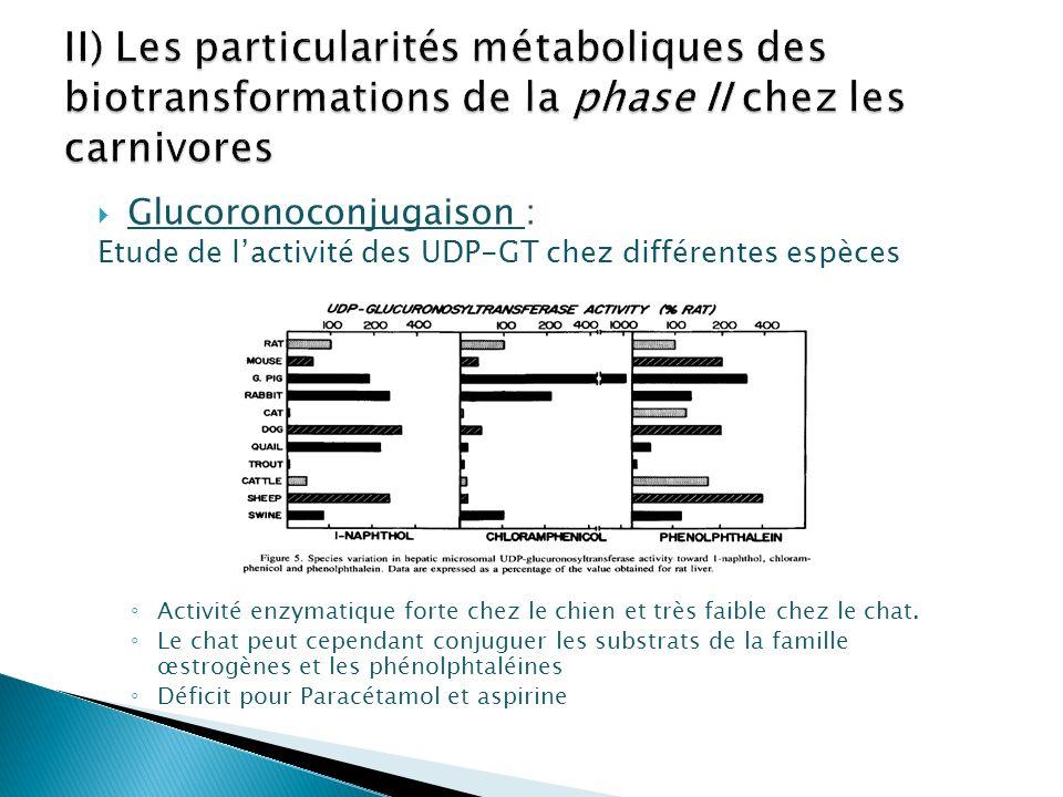 Glucoronoconjugaison : Etude de lactivité des UDP-GT chez différentes espèces Activité enzymatique forte chez le chien et très faible chez le chat. Le
