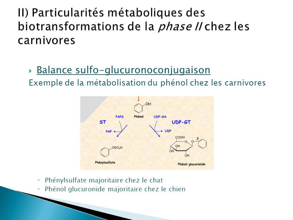Balance sulfo-glucuronoconjugaison Exemple de la métabolisation du phénol chez les carnivores Phénylsulfate majoritaire chez le chat Phénol glucuronid