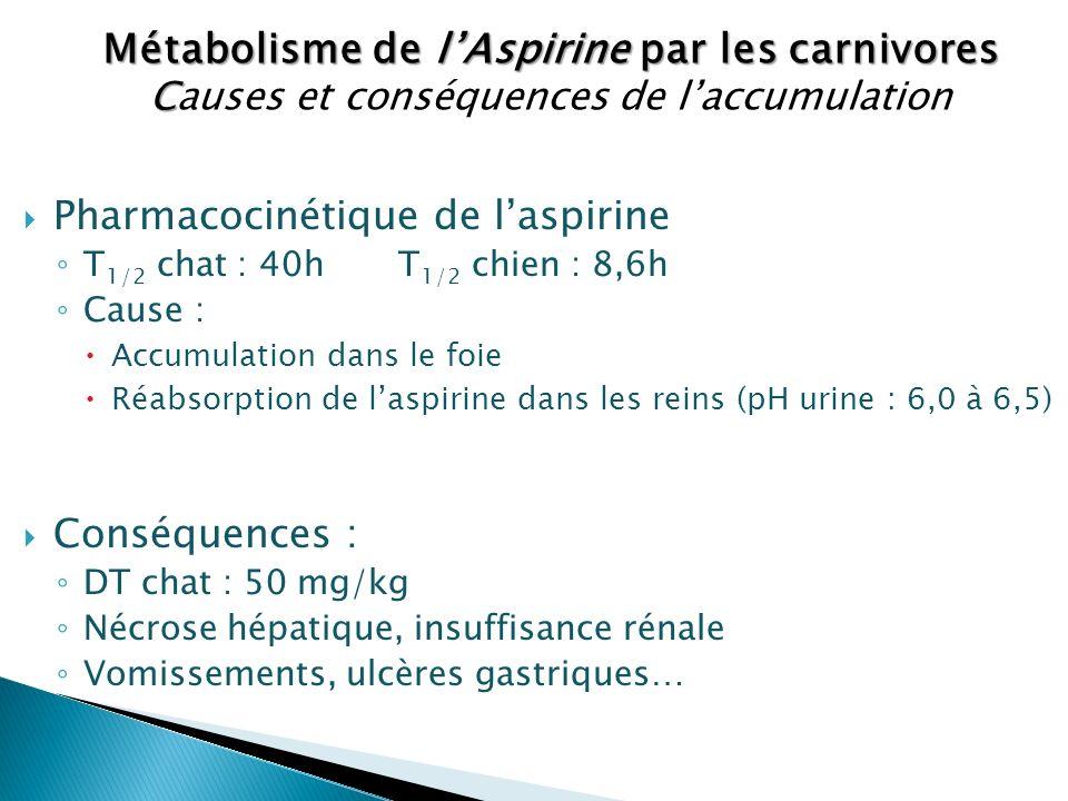 Pharmacocinétique de laspirine T 1/2 chat : 40h T 1/2 chien : 8,6h Cause : Accumulation dans le foie Réabsorption de laspirine dans les reins (pH urin