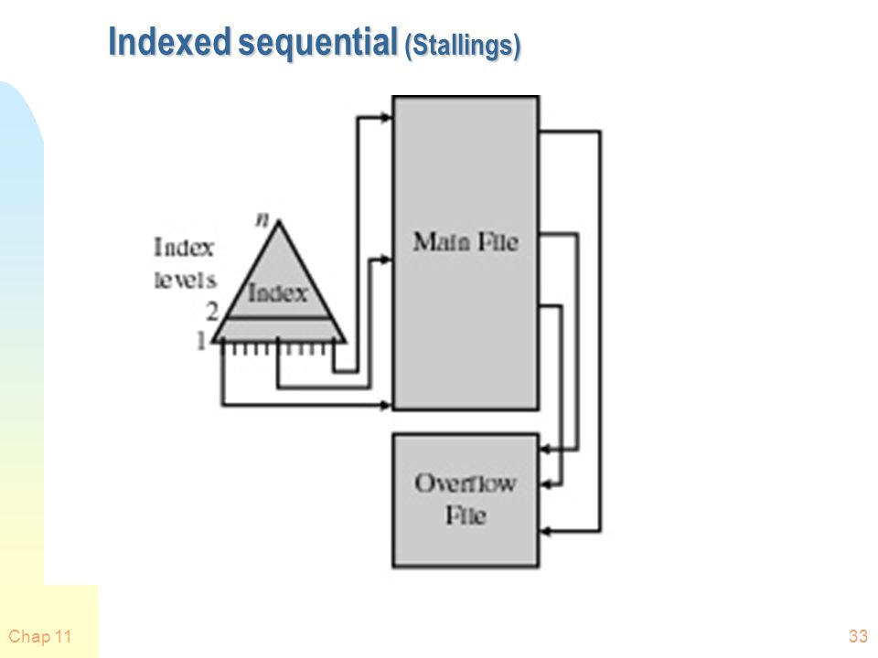 Chap 1133 Indexed sequential (Stallings)