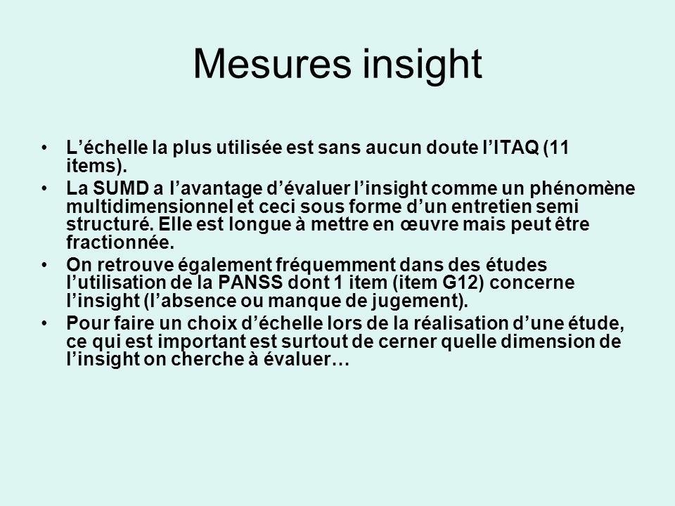 Mesures insight Léchelle la plus utilisée est sans aucun doute lITAQ (11 items). La SUMD a lavantage dévaluer linsight comme un phénomène multidimensi