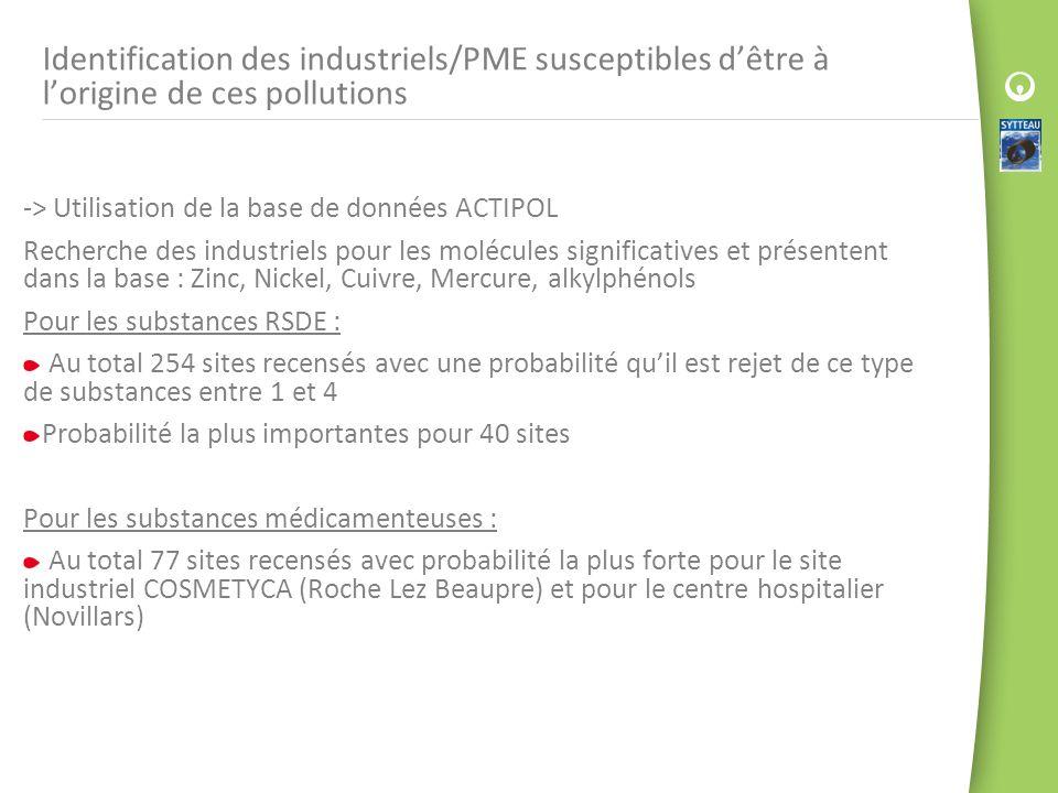 Identification des industriels/PME susceptibles dêtre à lorigine de ces pollutions -> Utilisation de la base de données ACTIPOL Recherche des industri