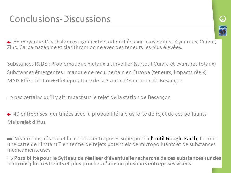 Conclusions-Discussions En moyenne 12 substances significatives identifiées sur les 6 points : Cyanures, Cuivre, Zinc, Carbamazépine et clarithromioci