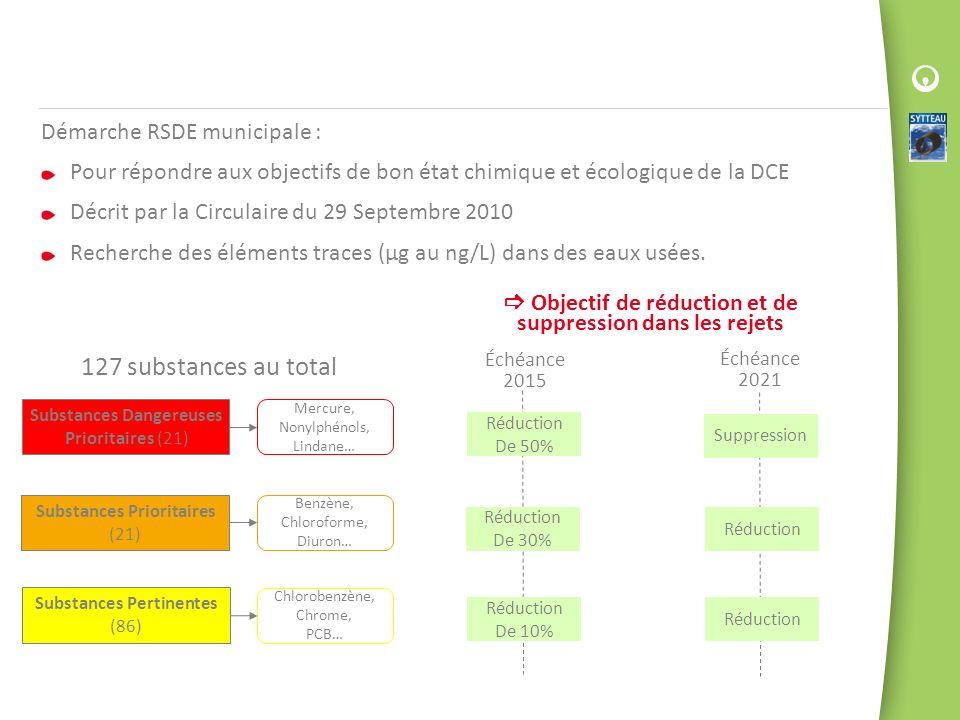 Démarche RSDE municipale : Pour répondre aux objectifs de bon état chimique et écologique de la DCE Décrit par la Circulaire du 29 Septembre 2010 Rech