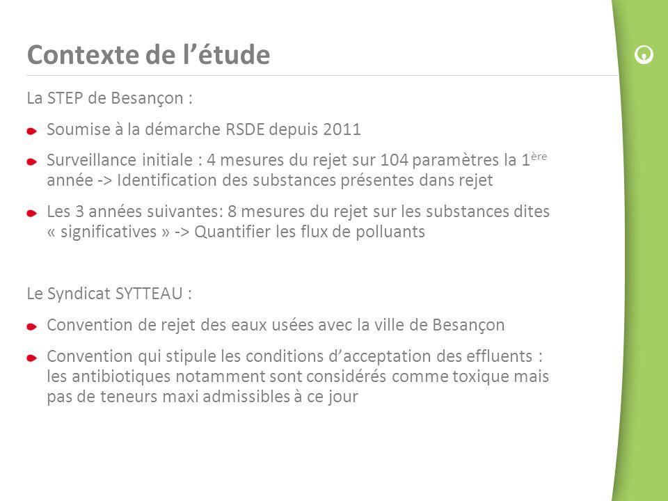 La STEP de Besançon : Soumise à la démarche RSDE depuis 2011 Surveillance initiale : 4 mesures du rejet sur 104 paramètres la 1 ère année -> Identific