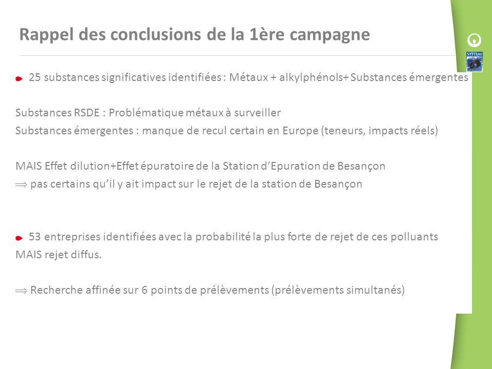 Rappel des conclusions de la 1ère campagne 25 substances significatives identifiées : Métaux + alkylphénols+ Substances émergentes Substances RSDE : P