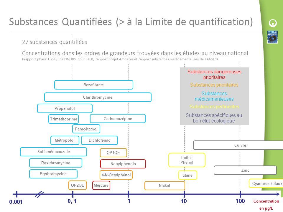 Substances Quantifiées (> à la Limite de quantification) Mercure Substances dangereuses prioritaires Concentration en µg/L 4-N-Octylphénol Nonylphénol
