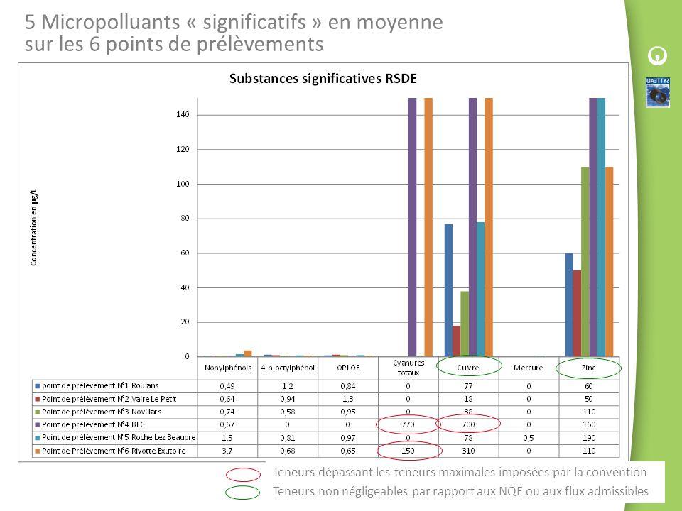 5 Micropolluants « significatifs » en moyenne sur les 6 points de prélèvements Teneurs dépassant les teneurs maximales imposées par la convention Tene
