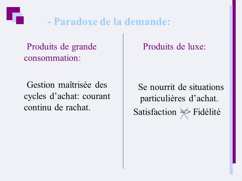 - Paradoxe de la demande: Produits de grande consommation: Gestion maîtrisée des cycles dachat: courant continu de rachat. Produits de luxe: Se nourri