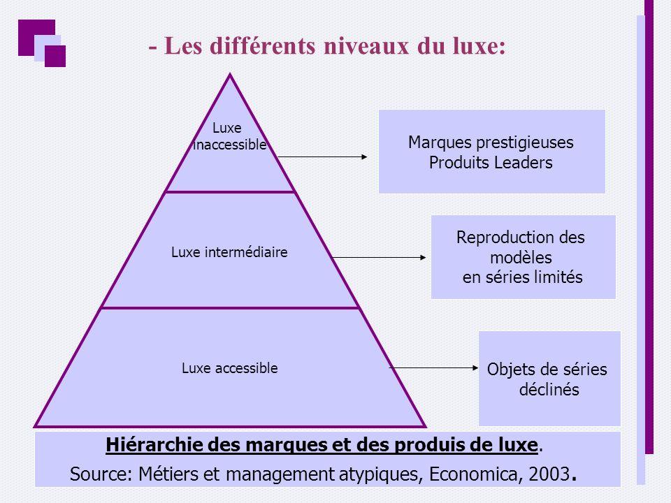 - Les différents niveaux du luxe: Luxe inaccessible Luxe intermédiaire Luxe accessible Marques prestigieuses Produits Leaders Reproduction des modèles