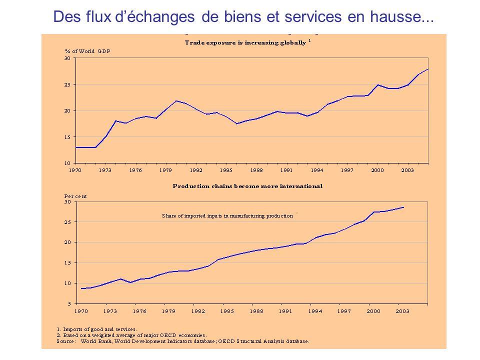 Des flux déchanges de biens et services en hausse...