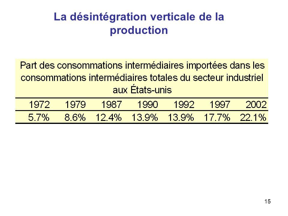 15 La désintégration verticale de la production