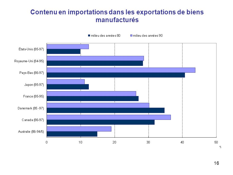 16 Contenu en importations dans les exportations de biens manufacturés