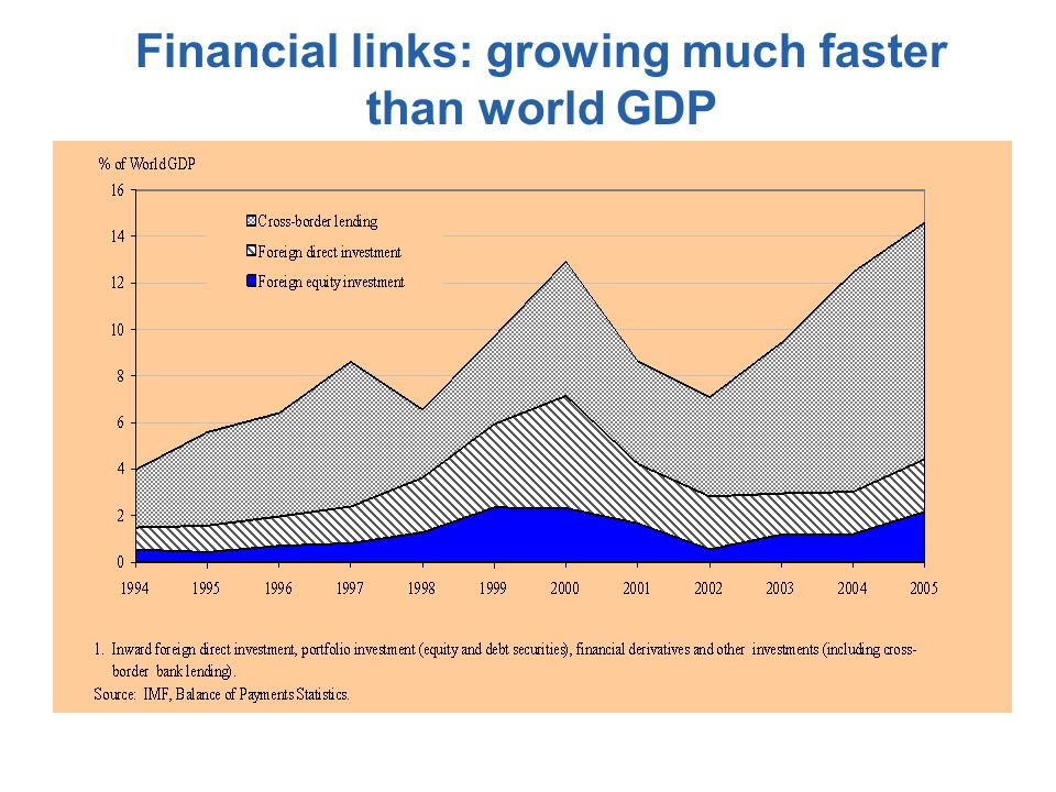 Financial links: growing much faster than world GDP