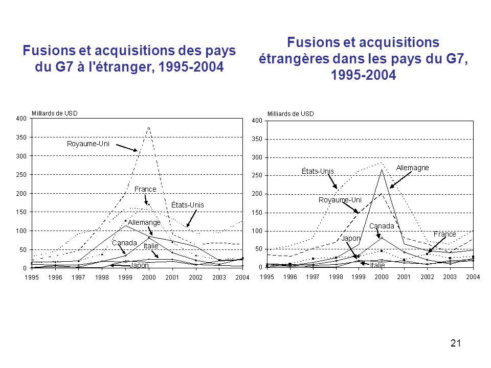 21 Fusions et acquisitions des pays du G7 à l'étranger, 1995-2004 Fusions et acquisitions étrangères dans les pays du G7, 1995-2004