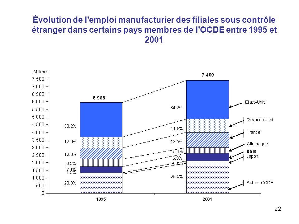 22 Évolution de l'emploi manufacturier des filiales sous contrôle étranger dans certains pays membres de l'OCDE entre 1995 et 2001