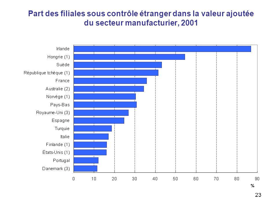 23 Part des filiales sous contrôle étranger dans la valeur ajoutée du secteur manufacturier, 2001