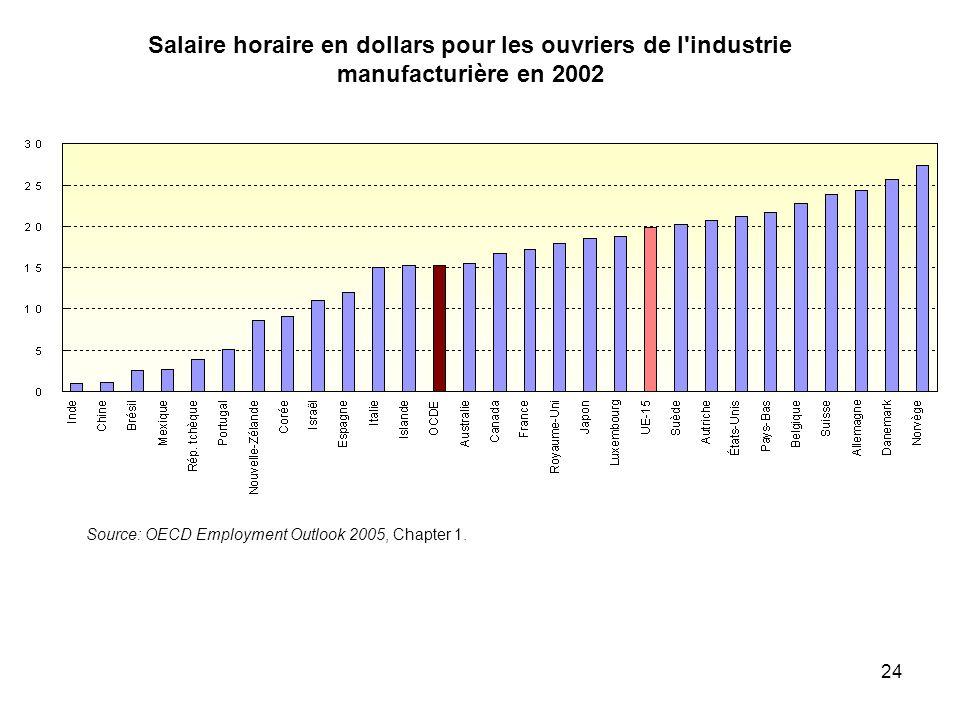 24 Salaire horaire en dollars pour les ouvriers de l'industrie manufacturière en 2002 Source: OECD Employment Outlook 2005, Chapter 1.