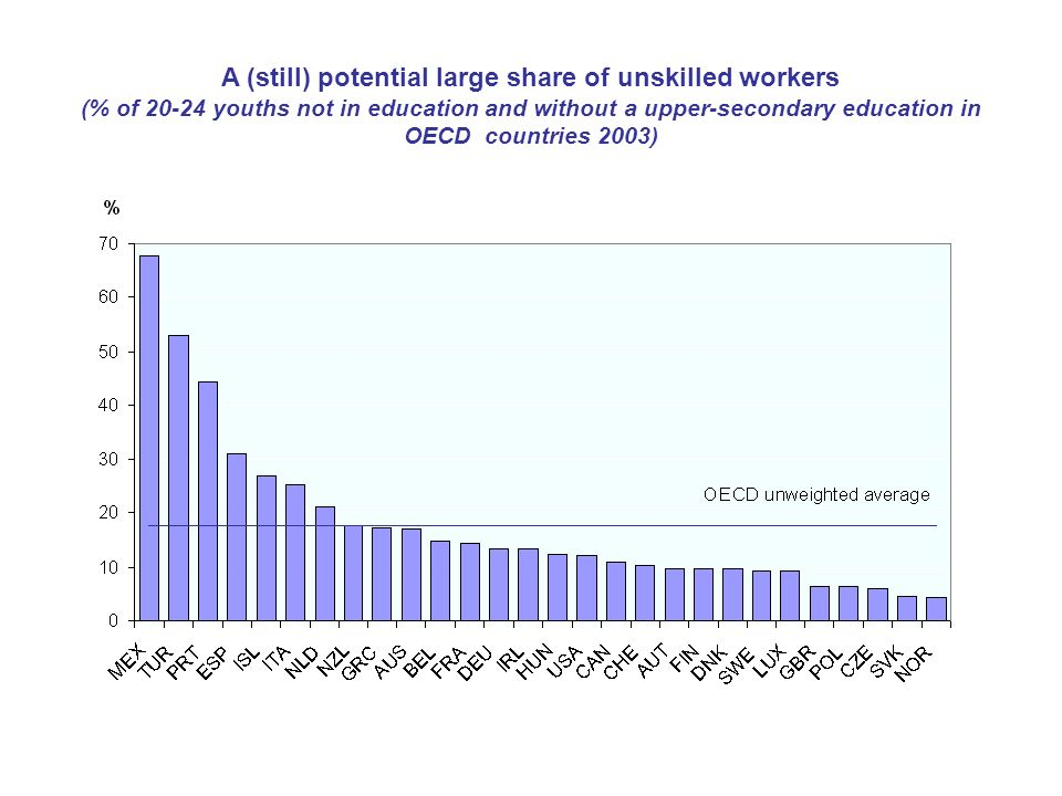 A (still) potential large share of unskilled workers (% of 20-24 youths not in education and without a upper-secondary education in OECD countries 2003)