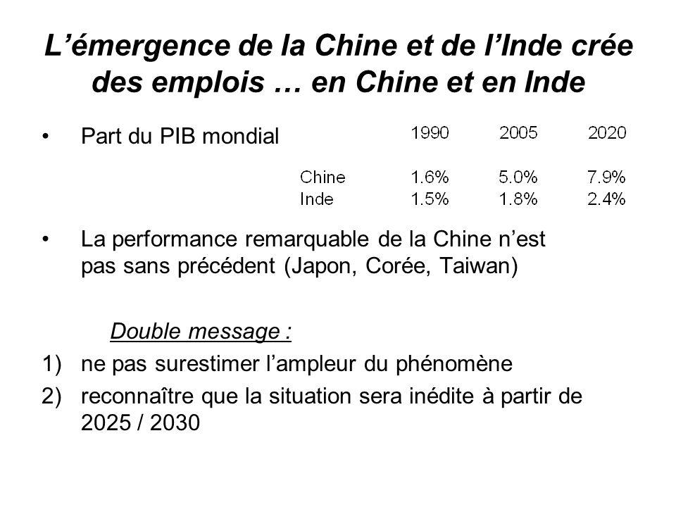 Lémergence de la Chine et de lInde crée des emplois … en Chine et en Inde Part du PIB mondial La performance remarquable de la Chine nest pas sans pré