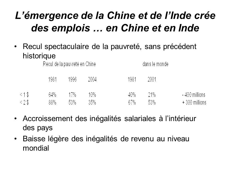 Lémergence de la Chine et de lInde crée des emplois … en Chine et en Inde Recul spectaculaire de la pauvreté, sans précédent historique Accroissement
