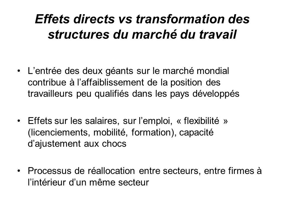 Effets directs vs transformation des structures du marché du travail Lentrée des deux géants sur le marché mondial contribue à laffaiblissement de la