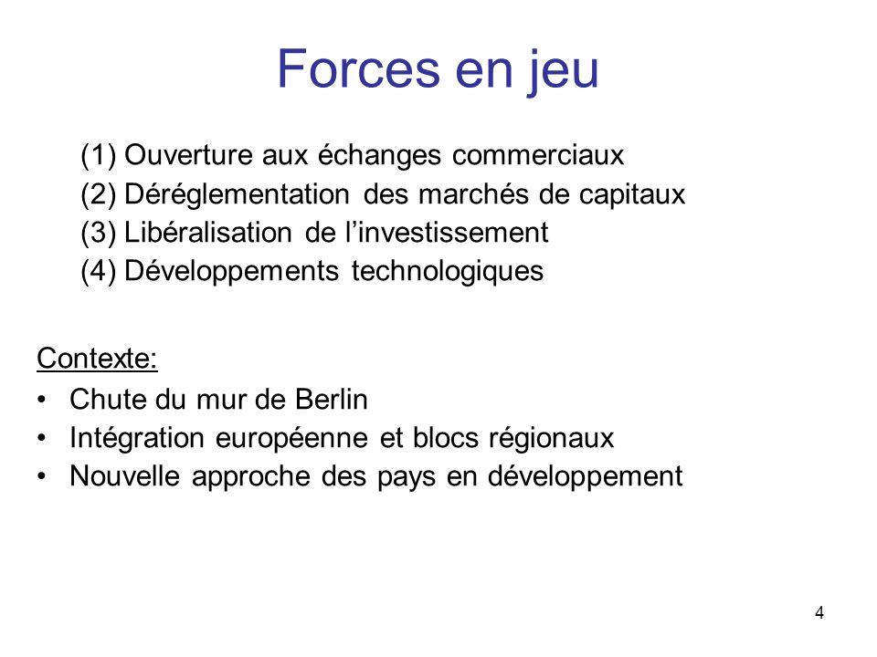 4 Forces en jeu (1)Ouverture aux échanges commerciaux (2)Déréglementation des marchés de capitaux (3) Libéralisation de linvestissement (4) Développem