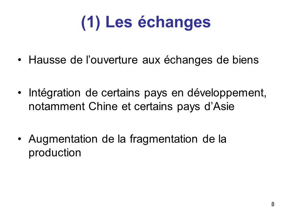 8 (1) Les échanges Hausse de louverture aux échanges de biens Intégration de certains pays en développement, notamment Chine et certains pays dAsie Au